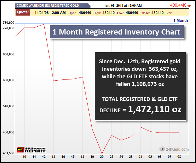 1 Month Registered Inventory Chart