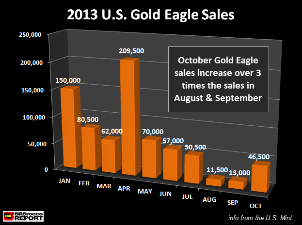 2013 Gold Eagle Sales OCT 2
