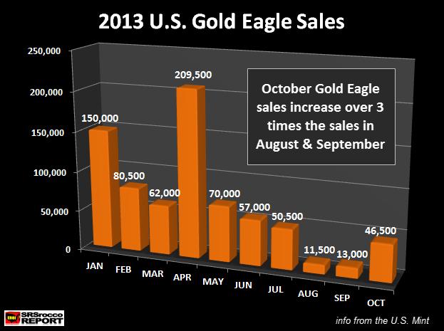 2013 Gold Eagle Sales OCT 2