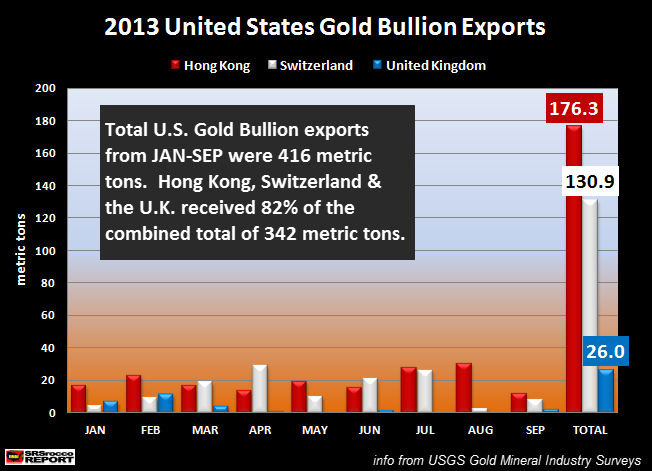 2013 Top 3 US Gold Bullion Exports new