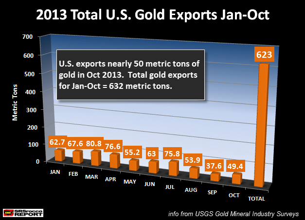 2013 Total U.S. Gold Exports Jan-Oct