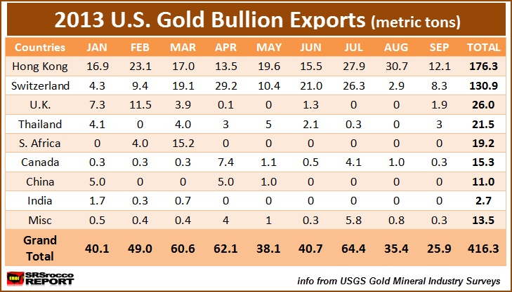 2013 U.S. Gold Bullion Exports Table