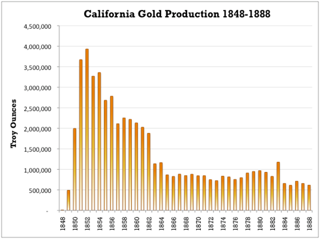 california_gold_production