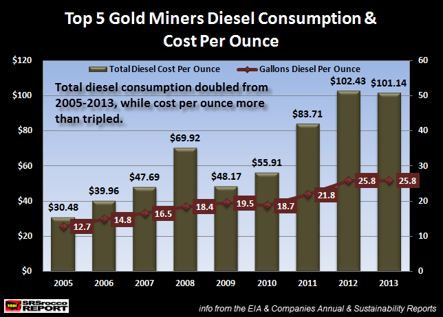 Top 5 Diesel Consumption & Cost Per Ounce