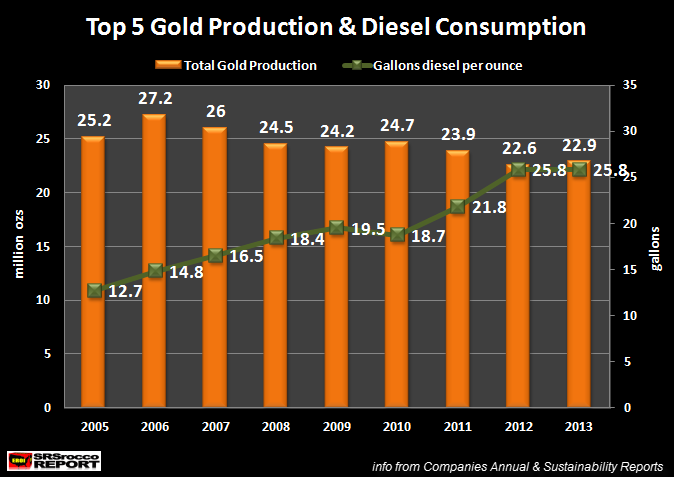 Top 5 Gold Miners Gold Production & Diesel Consumption