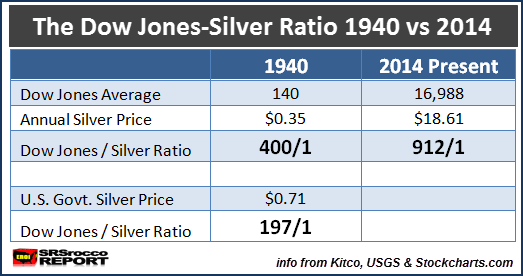 The Dow Jones Silver Ratio 1940 & 2014