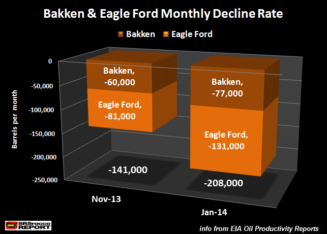 bakken-eagle-ford-monthly-decline-rate