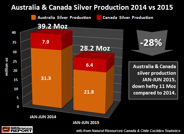 Australia-&-Canada-Silver-Production-2014-v-2015