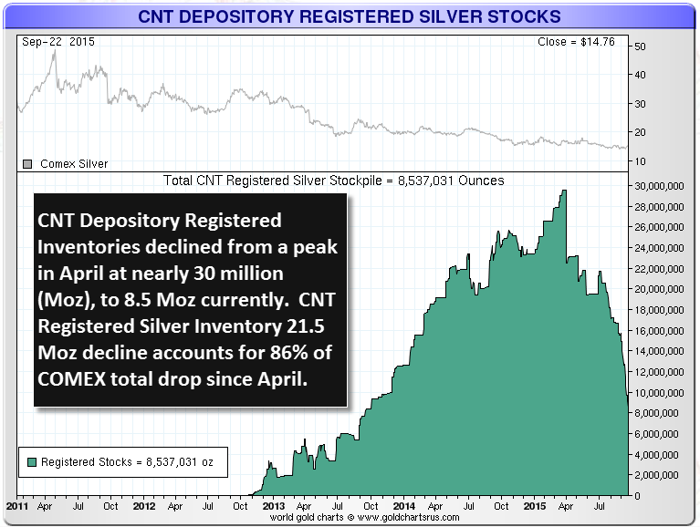 CNT-Registered-Silver-Inventory-092415