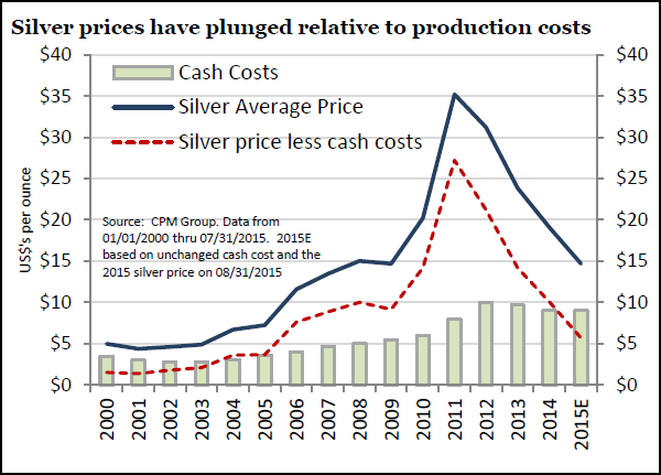 ETF-Securities-Silver-Cash-Cost