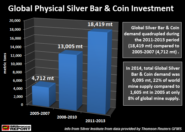 Global Physical Silver Bar & Coin Investment1