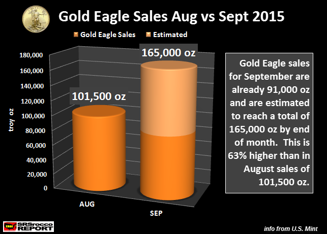 Gold-Eagle-Sales-AUG-vs-SEPT-2015new