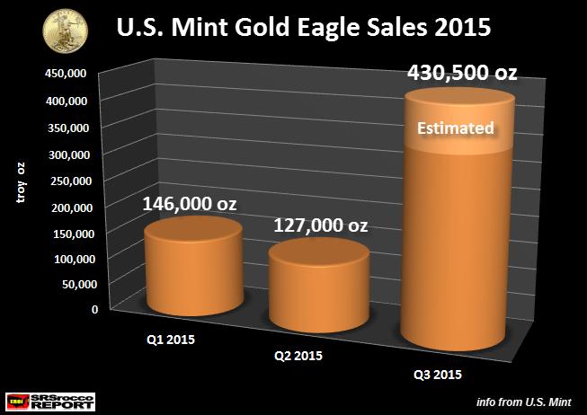 Gold-Eagle-Sales-Q1-Q3-2015