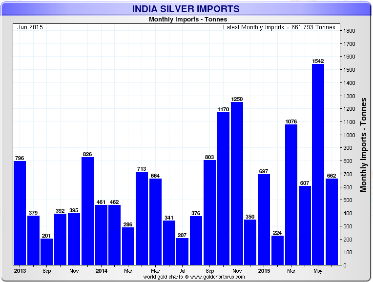 India-Silver-Imports-June-2015