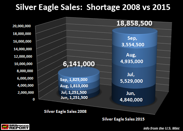 Silver-Eagle-Sales-Shortage-2008-vs-2015