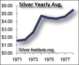 Silver-Price-1970's