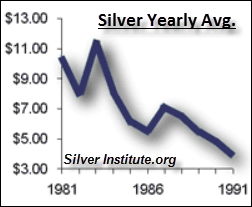 Silver-Price-1980's-new
