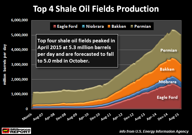 Top-4-Shale-Oil-Fields-Production