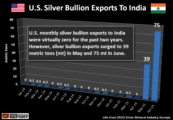 U.S-Silver-Bullion-Exports-To-India-JUNE-2015