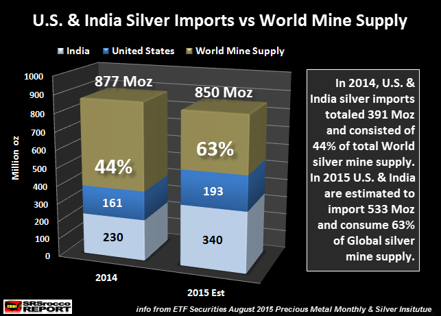 U.S.-&-India-Silver-Imports-vs-World-Mine-Supply