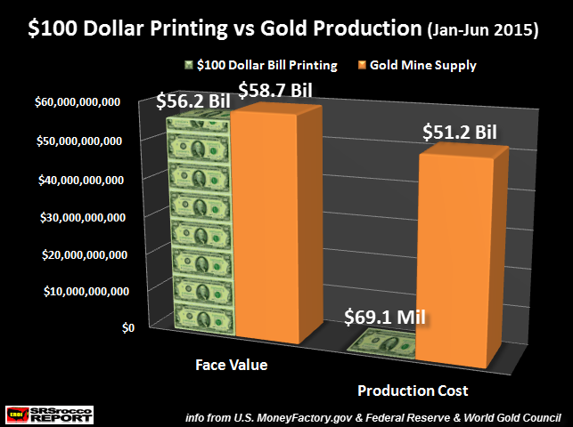$100-Dollar-Printing-vs-Gold-Production-Jan-Jun-2015