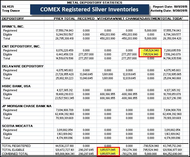 COMEX Silver 100115