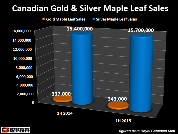 Candian-Gold-&-Silver-Maple-Leaf-Sales