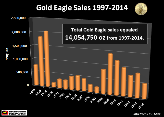 Gold-Ealge-Sales-1997-2014