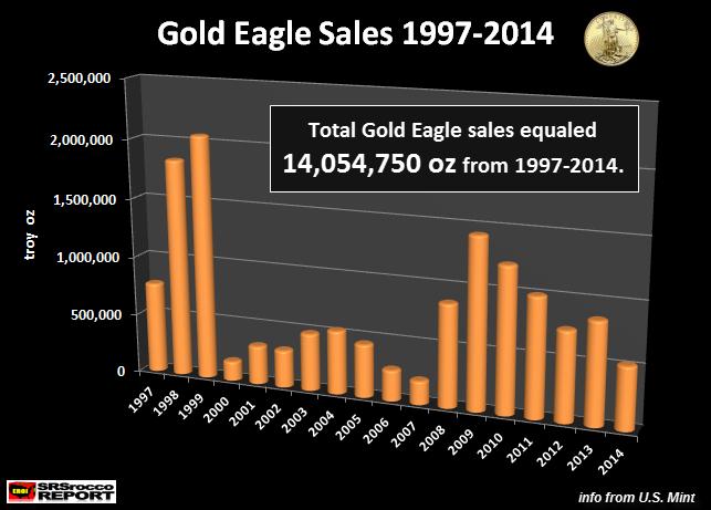 Gold-Ealge-Sales-1997-2014