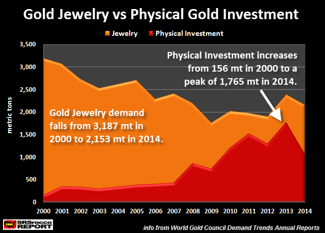 Gold-Jewelry-vs-Physical-Gold-Investment