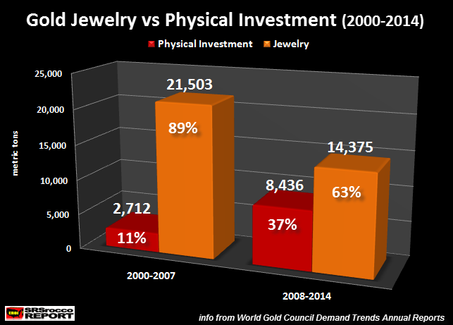 Gold-Jewelry-vs-Physical-Investment-2000-2014