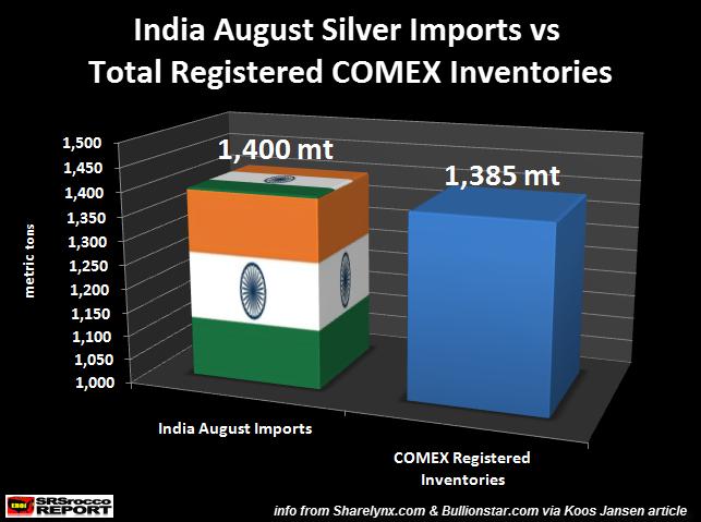 rien ne semble arréter la manipulation des marchés or et argent - Page 2 India-Aug-Silver-Imports-vs-Registered-Silver-Inventories