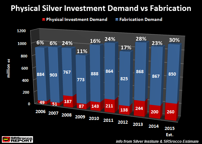 Physical-Silver-Investment-Demand-vs-Fabrication