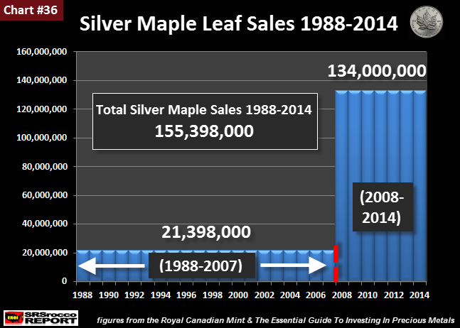 Silver-Maple-Leaf-Sales-1988-2014-new