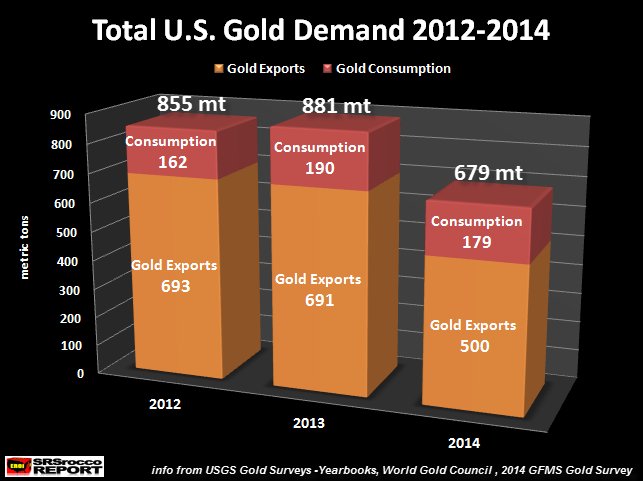 Total-U.S.-Gold-Demand-2012-2014