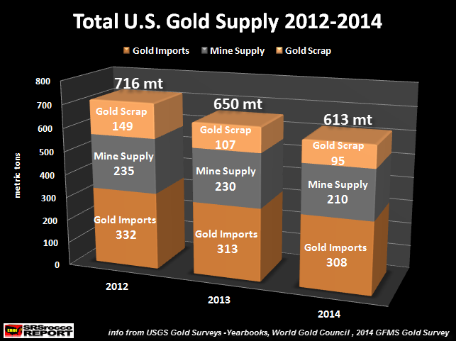 Total-U.S.-Gold-Supply-2012-2014