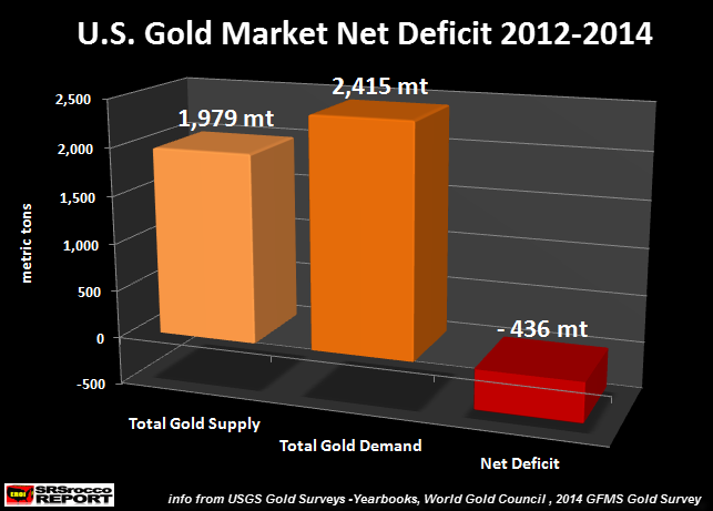 U.S.-Gold-Market-Net-Deficit-2012-2014
