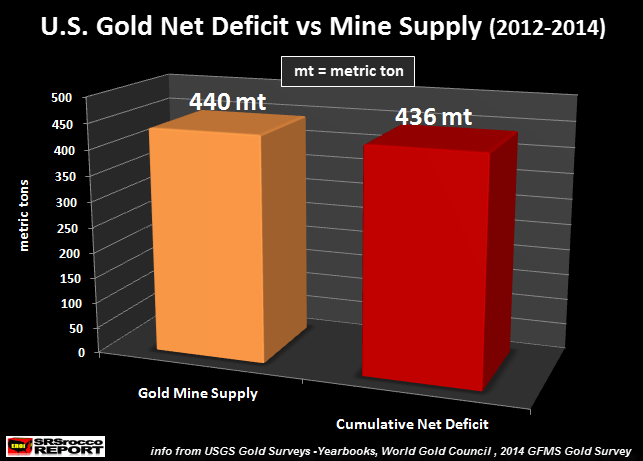 U.S.-Gold-Net-Deficit-vs-Mine-Supply-2012-2014