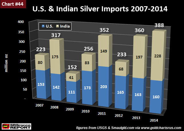 U.S. & India Silver Imports 2007-2014 Moz