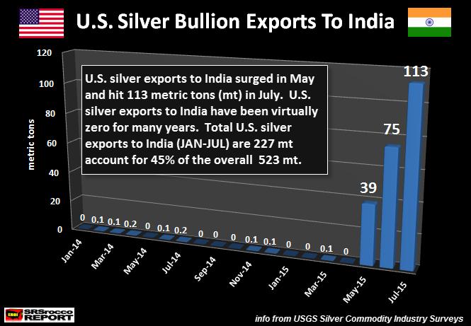U.S.-Silver-Bullion-Exports-To-India