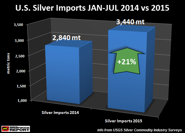 U.S.-Silver-Imports-JAN-JUL-2014-vs-2015