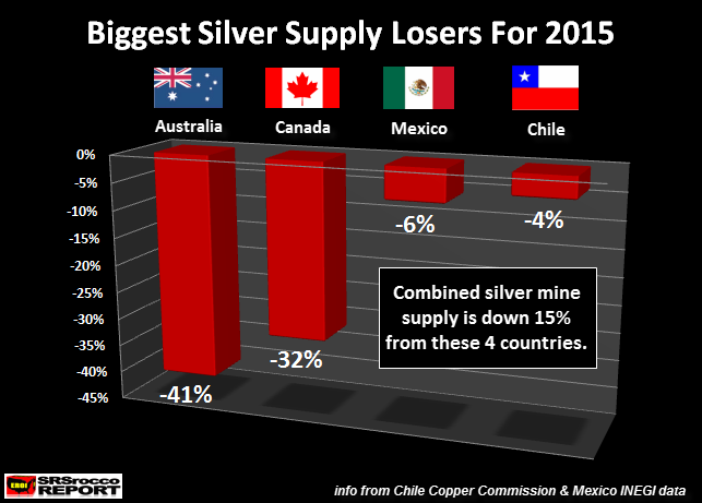 Biggiest-Silver-Supply-Losers-For-2015