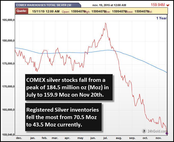 COMEX-SILVER-STOCKS-NOV-2015-new
