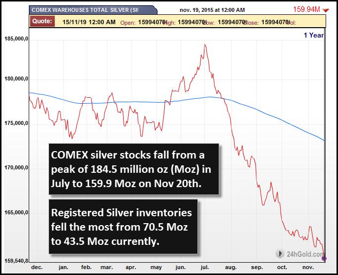 COMEX-SILVER-STOCKS-NOV-2015-new