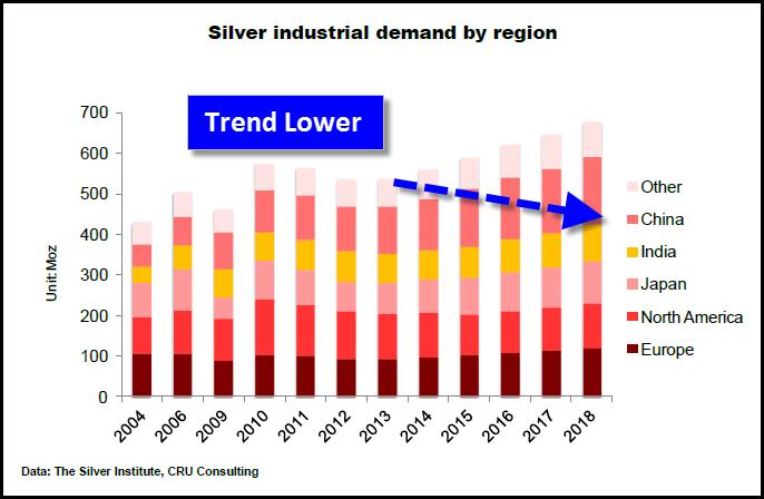 CRU-Indistiral-Silver-Demand