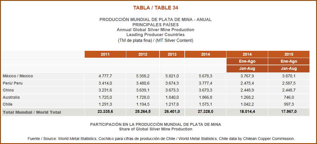 Chile-Copper-Commission-World-Silver-Production