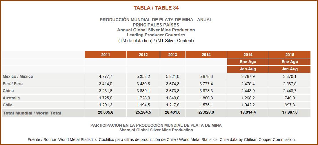 Chile-Copper-Commission-World-Silver-Production