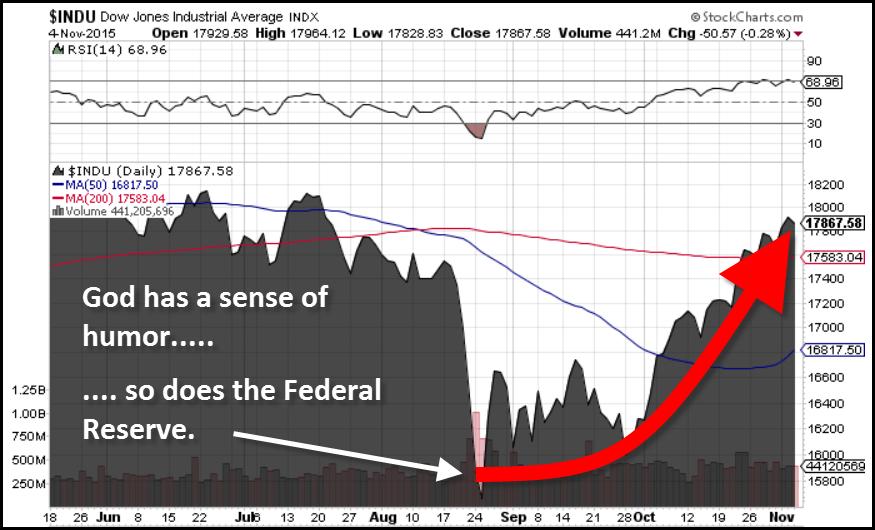 Dow-Jones-Chart