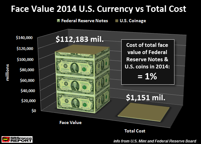 Face-Value-2014-U.S.-Currency-vs-Total-Cost