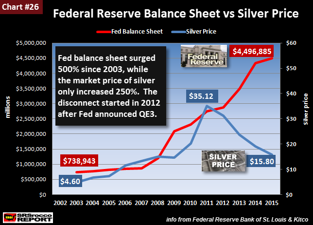 Fed-Balance-Sheet-vs-Silver-Price